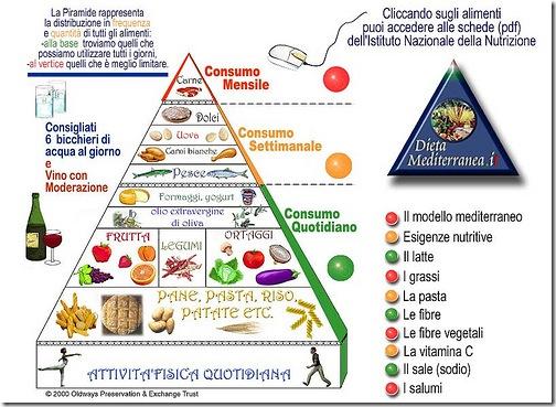 dieta del riso e frutta