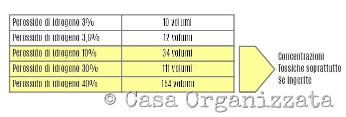 concentrazioni del perossido di idrogeno - acqua ossigenata